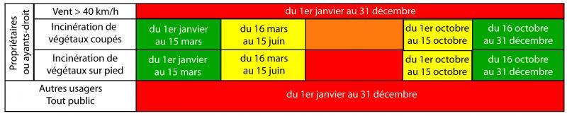 Calendrier annuel des périodes d'incinération de végétaux et d'emploi du feu